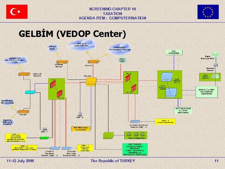 SCREENING CHAPTER 16 TAXATION AGENDA ITEM : COMPUTERISATION GELBİM (VEDOP Center) 11 -12 July
