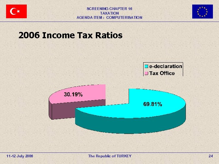SCREENING CHAPTER 16 TAXATION AGENDA ITEM : COMPUTERISATION 2006 Income Tax Ratios 11 -12