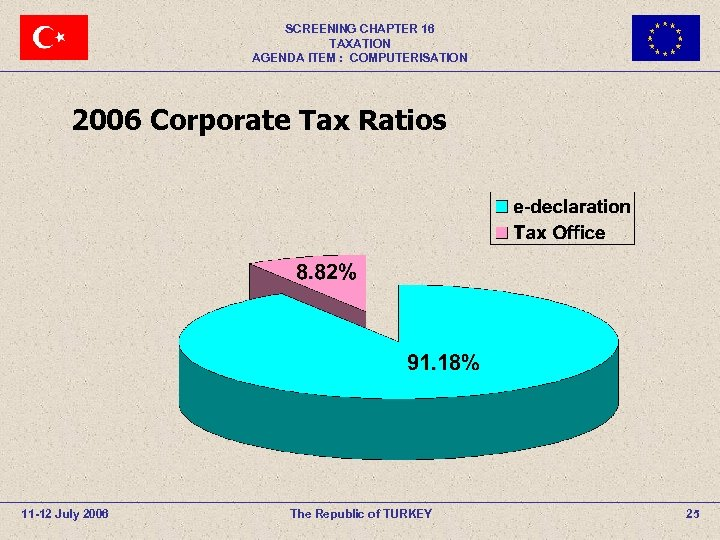 SCREENING CHAPTER 16 TAXATION AGENDA ITEM : COMPUTERISATION 2006 Corporate Tax Ratios 11 -12