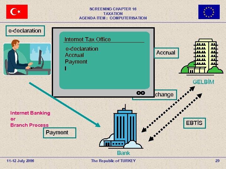 SCREENING CHAPTER 16 TAXATION AGENDA ITEM : COMPUTERISATION e-declaration Internet Tax Office e-declaration Accrual