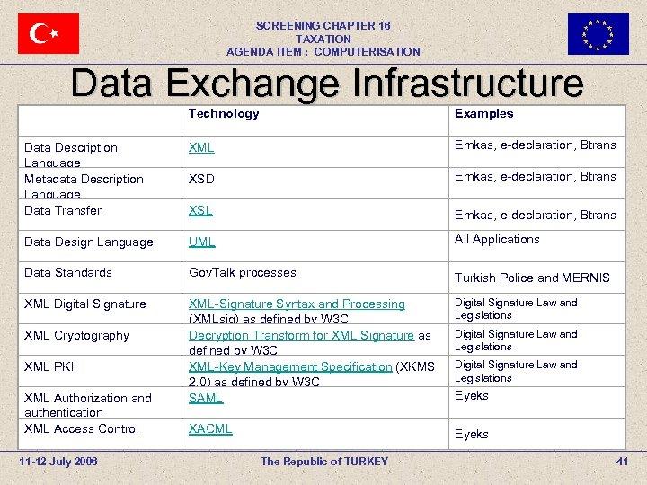 SCREENING CHAPTER 16 TAXATION AGENDA ITEM : COMPUTERISATION Data Exchange Infrastructure Technology Examples Data