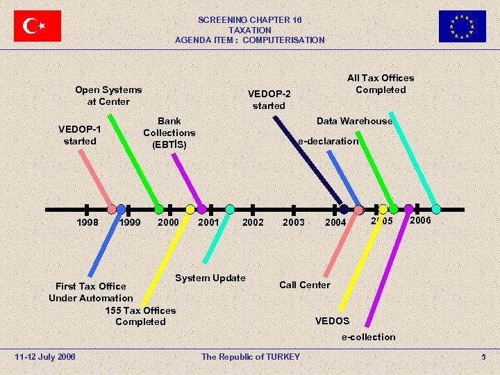 SCREENING CHAPTER 16 TAXATION AGENDA ITEM : COMPUTERISATION Open Systems at Center 1998 VEDOP-2