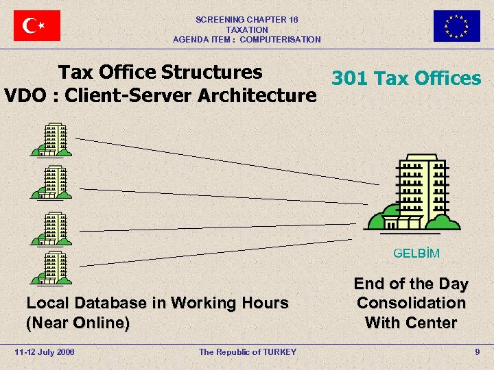 SCREENING CHAPTER 16 TAXATION AGENDA ITEM : COMPUTERISATION Tax Office Structures 301 Tax Offices