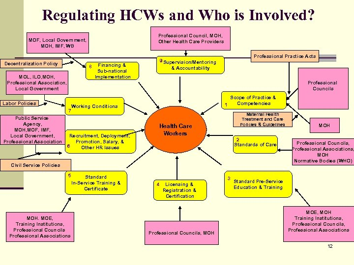 Regulating HCWs and Who is Involved? Professional Council, MOH, Other Health Care Providers MOF,