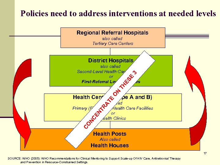 Policies need to address interventions at needed levels Regional Referral Hospitals also called Tertiary