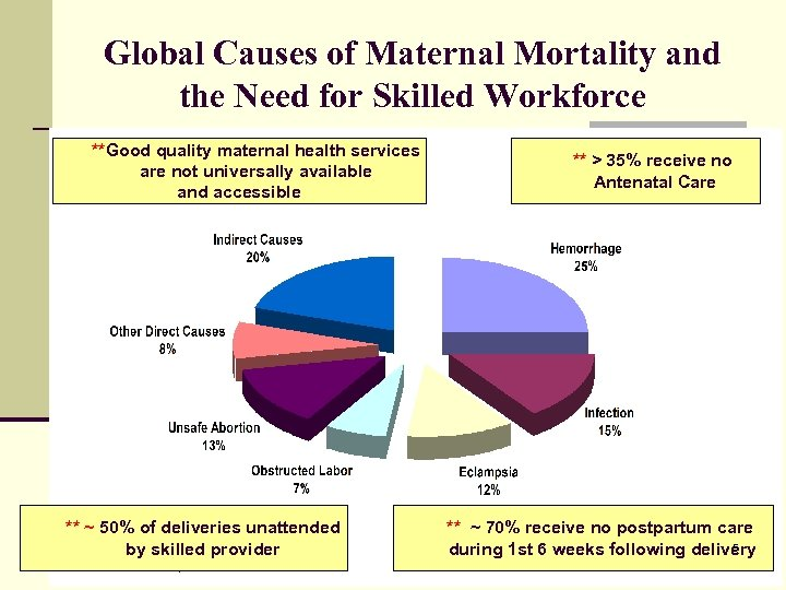 Global Causes of Maternal Mortality and the Need for Skilled Workforce **Good quality maternal