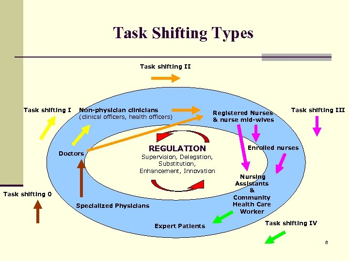 Task Shifting Types Task shifting II Task shifting I Non-physician clinicians (clinical officers, health