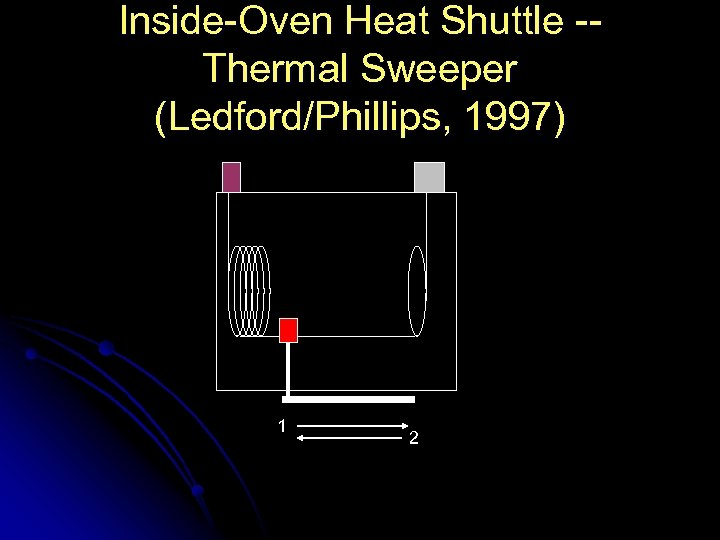 Inside-Oven Heat Shuttle -Thermal Sweeper (Ledford/Phillips, 1997) 1 2