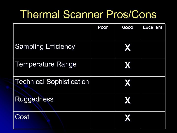 Thermal Scanner Pros/Cons Poor Good Sampling Efficiency X Temperature Range X Technical Sophistication X