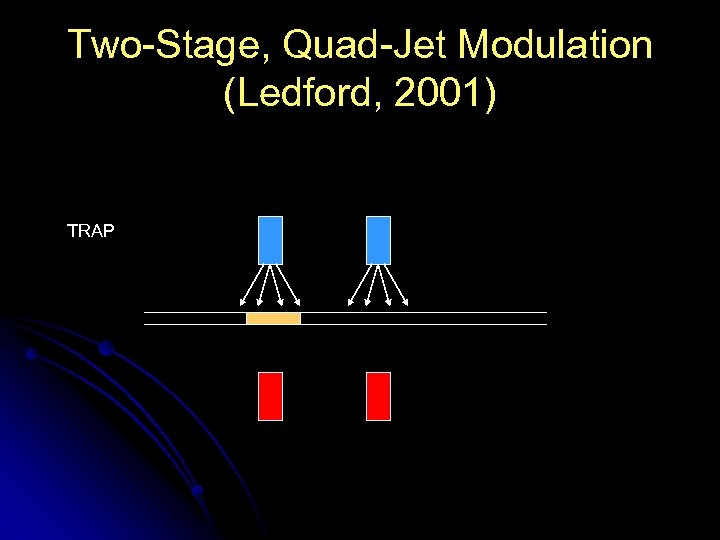Two-Stage, Quad-Jet Modulation (Ledford, 2001) TRAP