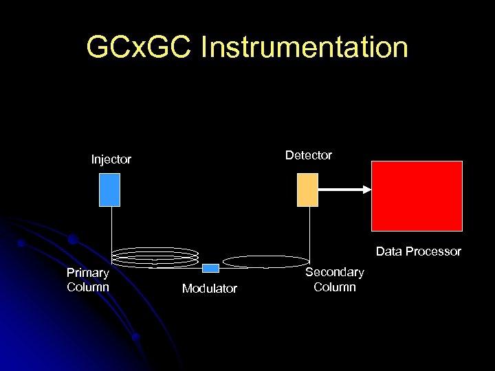 GCx. GC Instrumentation Detector Injector Data Processor Primary Column Modulator Secondary Column