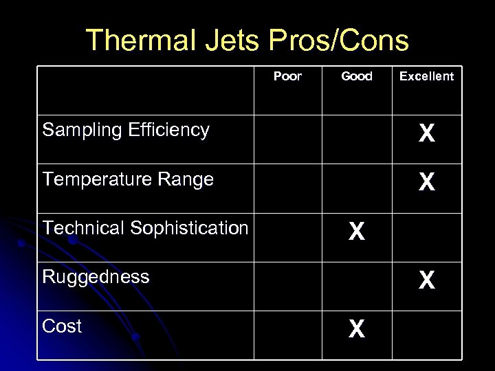 Thermal Jets Pros/Cons Poor Good Excellent Sampling Efficiency X Temperature Range X Technical Sophistication