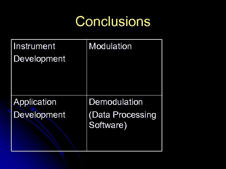 Conclusions Instrument Development Modulation Application Development Demodulation (Data Processing Software)
