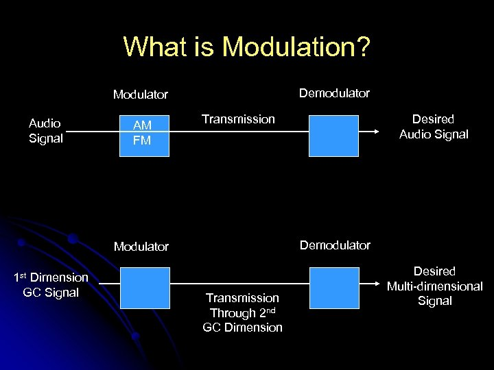 What is Modulation? Demodulator Modulator Audio Signal AM FM Transmission Demodulator Modulator 1 st