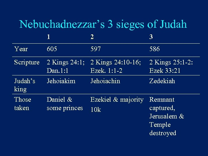Nebuchadnezzar's 3 sieges of Judah 1 2 3 Year 605 597 586 Scripture 2