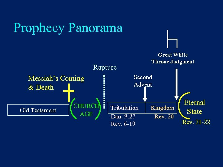 Prophecy Panorama Great White Throne Judgment Rapture Messiah's Coming & Death Old Testament CHURCH