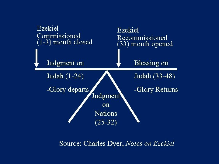 Ezekiel Commissioned (1 -3) mouth closed Ezekiel Recommissioned (33) mouth opened Judgment on Blessing