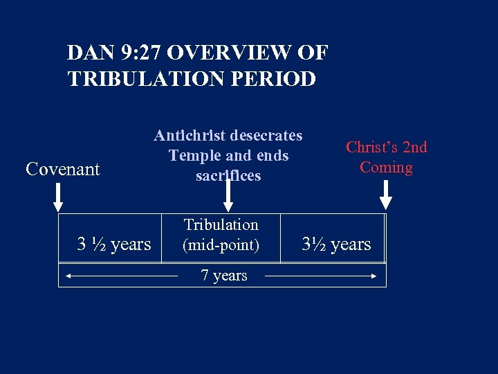 DAN 9: 27 OVERVIEW OF TRIBULATION PERIOD Covenant 3 ½ years Antichrist desecrates Temple