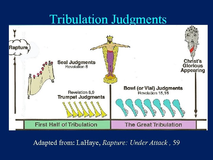 Tribulation Judgments Adapted from: La. Haye, Rapture: Under Attack , 59