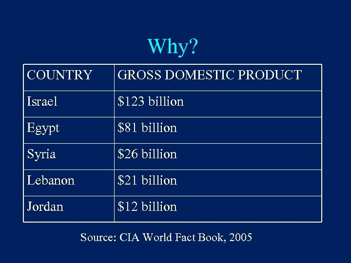 Why? COUNTRY GROSS DOMESTIC PRODUCT Israel $123 billion Egypt $81 billion Syria $26 billion