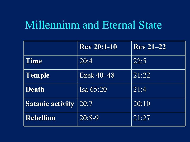 Millennium and Eternal State Rev 20: 1 -10 Rev 21– 22 Time 20: 4