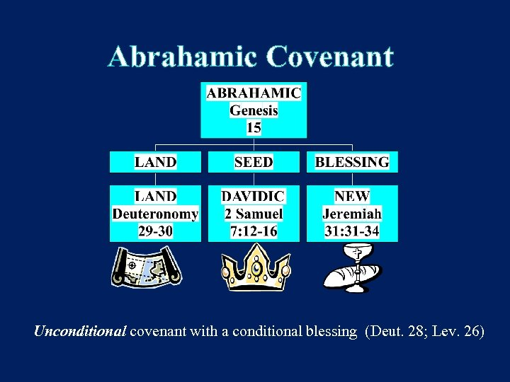 Abrahamic Covenant Unconditional covenant with a conditional blessing (Deut. 28; Lev. 26)