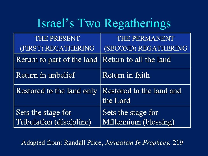 Israel's Two Regatherings THE PRESENT (FIRST) REGATHERING THE PERMANENT (SECOND) REGATHERING Return to part