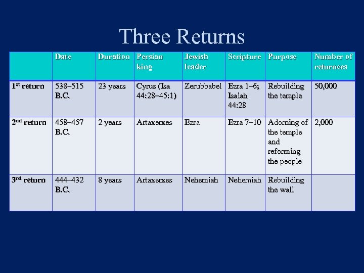 Three Returns Date Duration Persian king Jewish leader Scripture Purpose 1 st return 538–