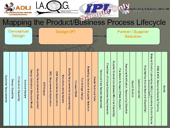 Partner / Supplier Selection Design IPT Conceptual Design Quote SQA & MCL Resource Capacity