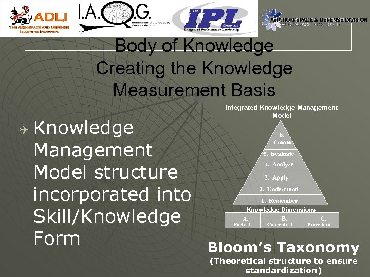 Body of Knowledge Creating the Knowledge Measurement Basis Q Knowledge Management Model structure incorporated
