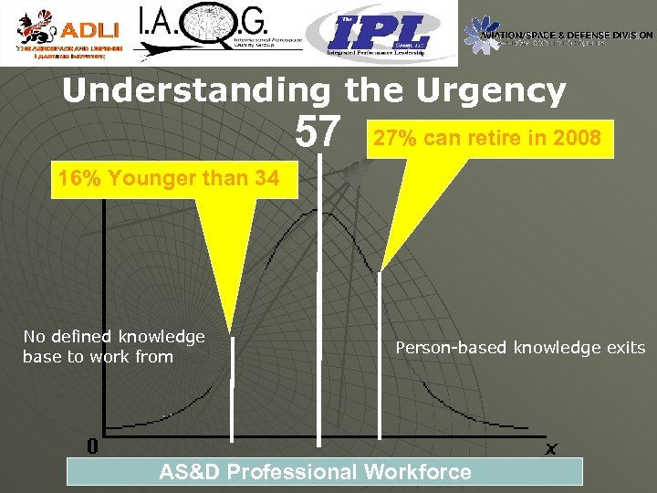 Understanding the Urgency 57 27% can retire in 2008 16% Younger than 34 No