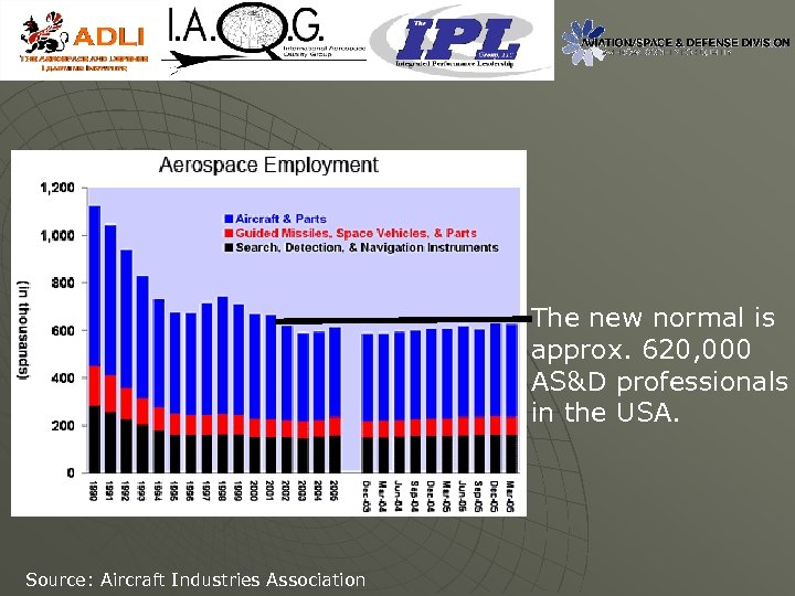 The new normal is approx. 620, 000 AS&D professionals in the USA. Source: Aircraft