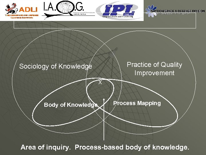 Practice of Quality Improvement Sociology of Knowledge X Body of Knowledge Process Mapping Area
