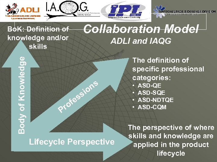Collaboration Model Body of Knowledge Bo. K: Definition of knowledge and/or skills ADLI and