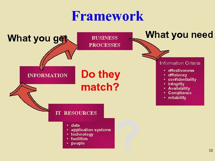 Framework What you get BUSINESS PROCESSES What you need Information Criteria INFORMATION Do they