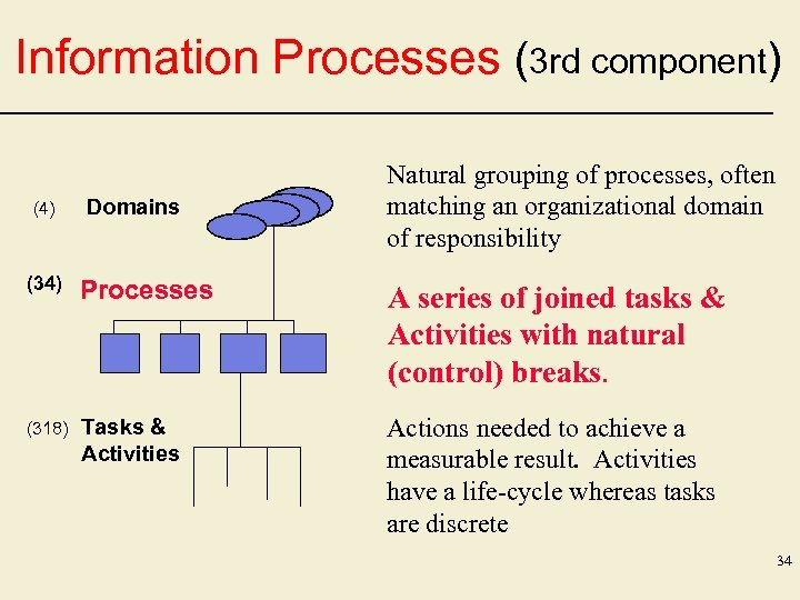 Information Processes (3 rd component) (4) Domains Natural grouping of processes, often matching an