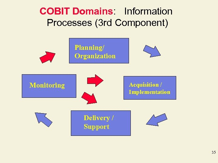 COBIT Domains: Information Processes (3 rd Component) Planning/ Organization Monitoring Acquisition / Implementation Delivery