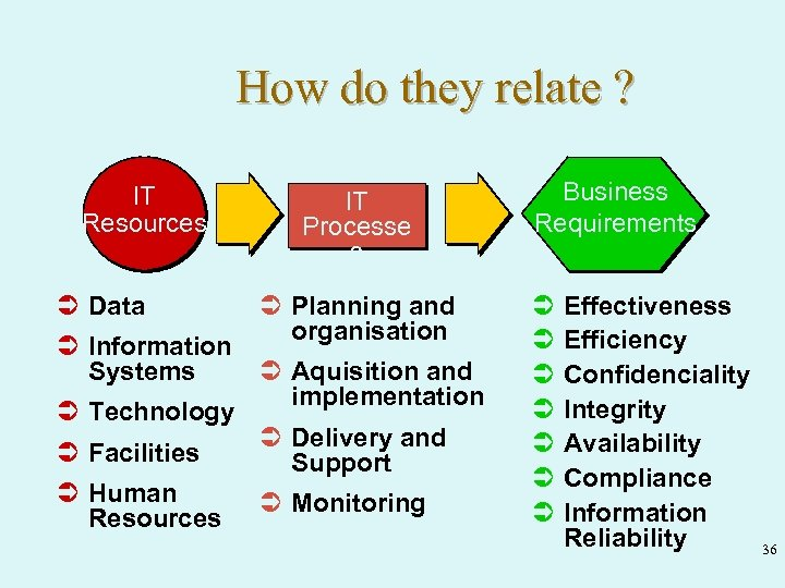 How do they relate ? IT Resources Ü Data Ü Information Systems Ü Technology
