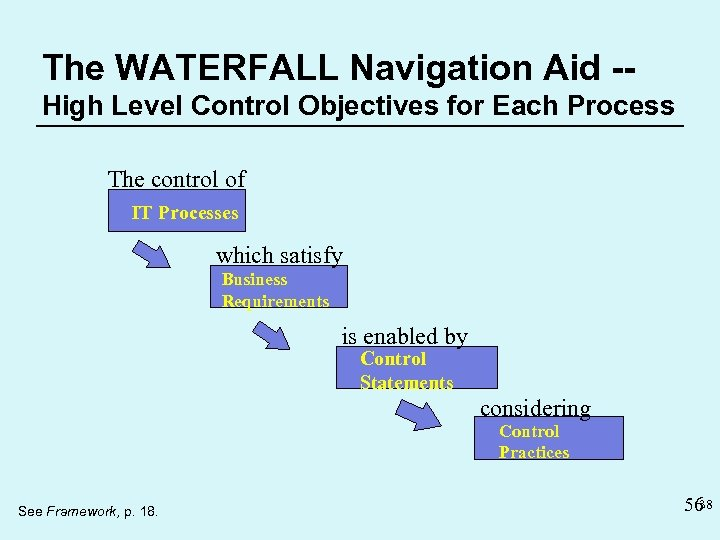The WATERFALL Navigation Aid -High Level Control Objectives for Each Process The control of