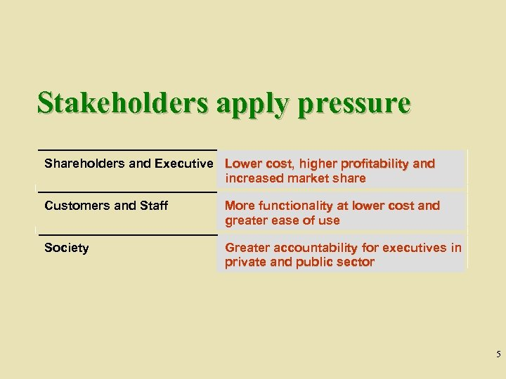 Stakeholders apply pressure Shareholders and Executive Lower cost, higher profitability and increased market share