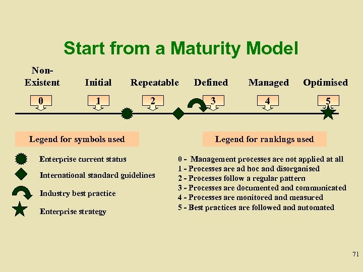 Start from a Maturity Model Non. Existent Initial Repeatable Defined Managed Optimised 0 1