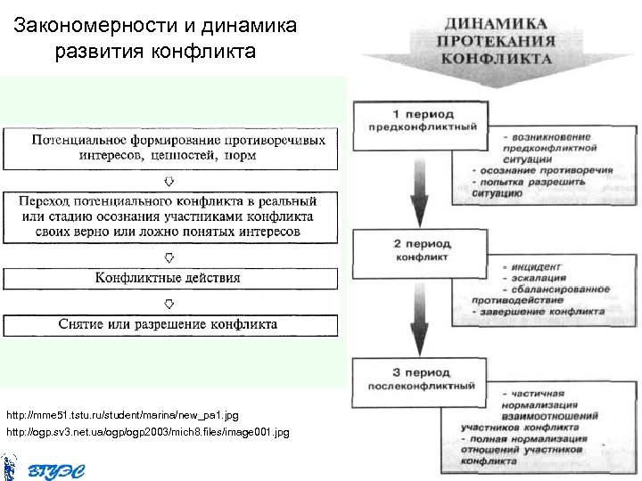 Закономерности и динамика развития конфликта http: //mme 51. tstu. ru/student/marina/new_pa 1. jpg http: //ogp.
