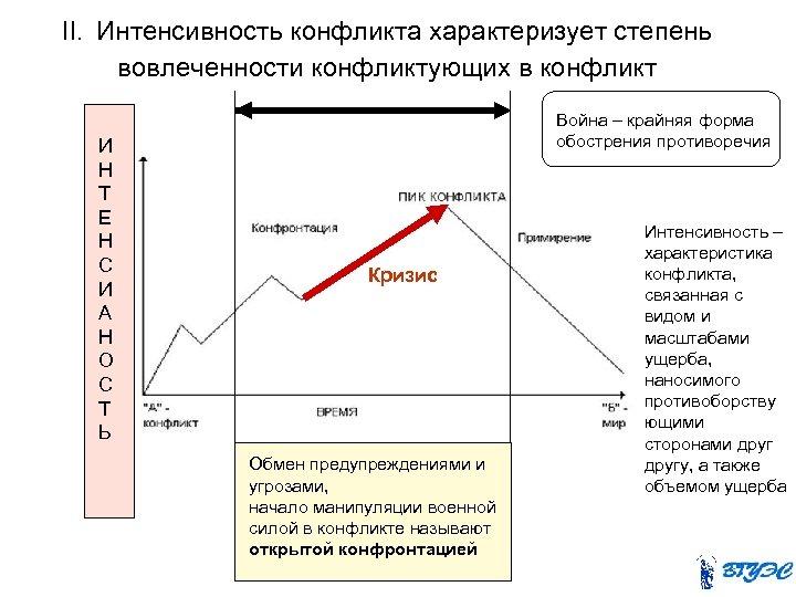 II. Интенсивность конфликта характеризует степень вовлеченности конфликтующих в конфликт И Н Т Е