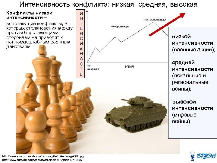 Интенсивность конфликта: низкая, средняя, высокая Конфликты низкой интенсивности – вялотекущие конфликты, в которых столкновения