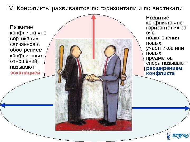 IV. Конфликты развиваются по горизонтали и по вертикали Развитие конфликта «по вертикали» , связанное
