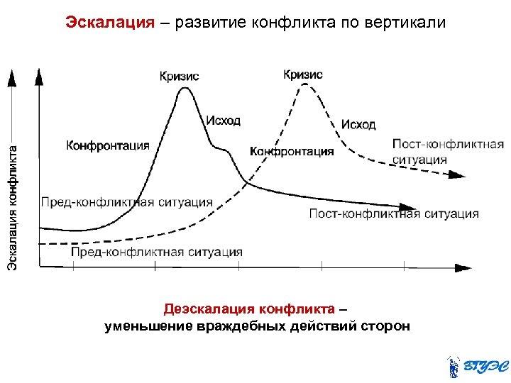 Эскалация – развитие конфликта по вертикали Деэскалация конфликта – уменьшение враждебных действий сторон