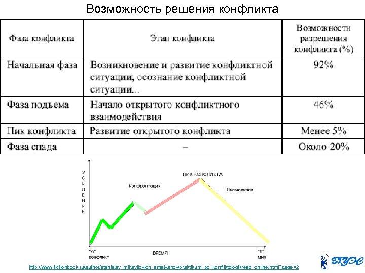 Возможность решения конфликта http: //www. fictionbook. ru/author/stanislav_mihayilovich_emelyanov/praktikum_po_konfliktologii/read_online. html? page=2