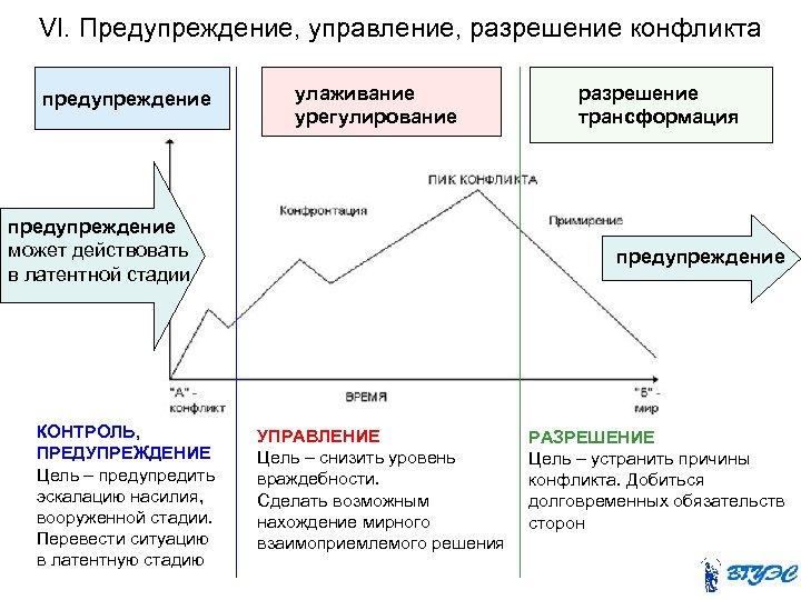 VI. Предупреждение, управление, разрешение конфликта предупреждение улаживание урегулирование предупреждение может действовать в латентной стадии