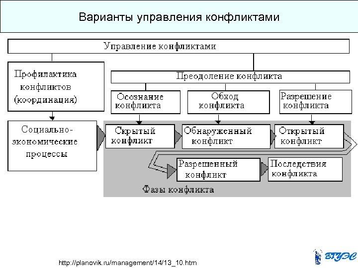 Варианты управления конфликтами http: //planovik. ru/management/14/13_10. htm