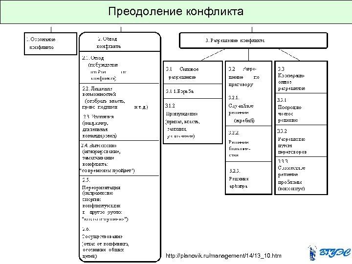Преодоление конфликта http: //planovik. ru/management/14/13_10. htm